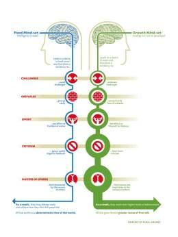 dweck_mindset_chart-709182