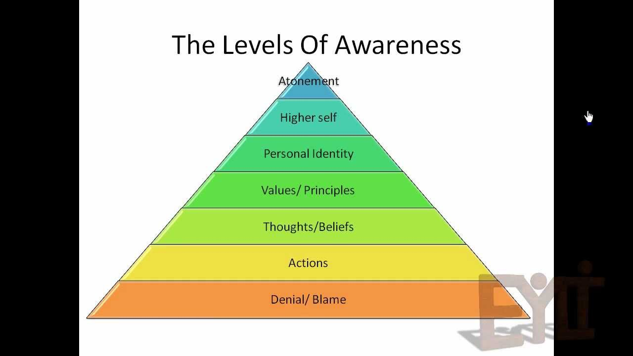 self awareness the corner stone to successful leadership the